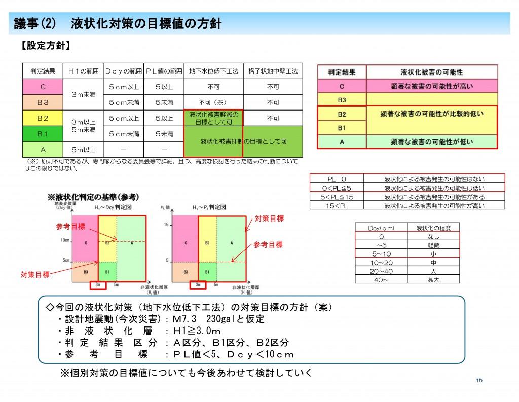 (資料1)第3回熊本市液状化対策技術検討委員会説明資料